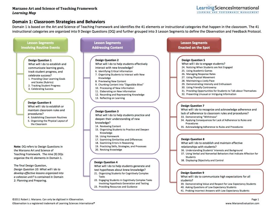 RTP_Marzano_Art _Science_of_Teaching_Framework