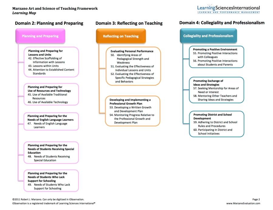 RTP_Marzano_Art _Science_of_Teaching_Framework2